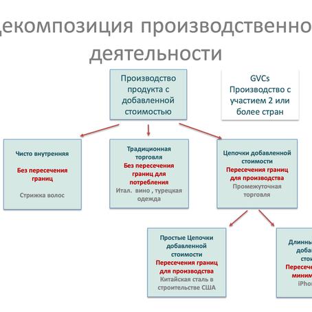Структура и тренды развития мировых рынков.