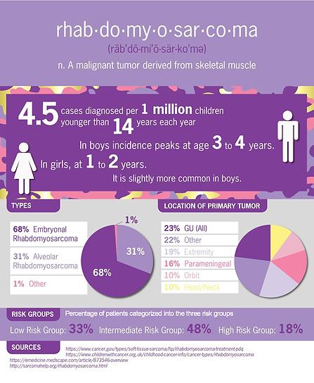 Infographic of rhabdomyosarcom statistics