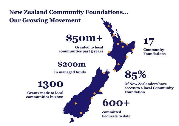 National Community Foundation stats.jpg
