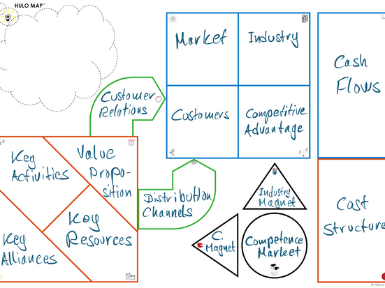 Overview of Ablona's Business Model Canvas: HULO Map™