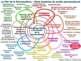 La flor de la permacultura, 7 dominios de acción permacultural
