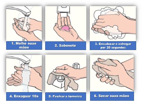 Os 6 passos das lavagem das mãos