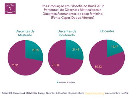 2019: Percentual de Discentes Matriculados e Docentes Permanentes do Sexo Feminino