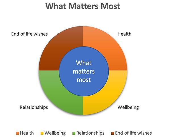What matter most pie chart.JPG