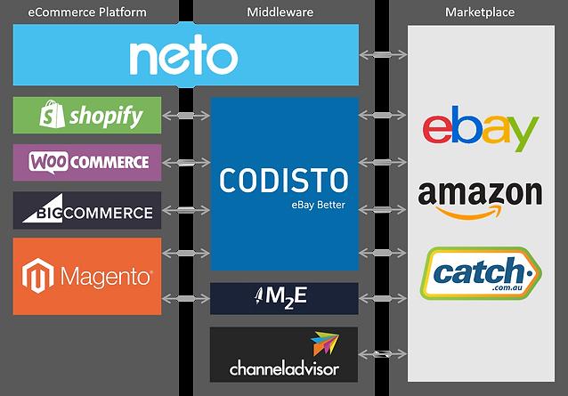 Neto-eBay_integration_comparison.png