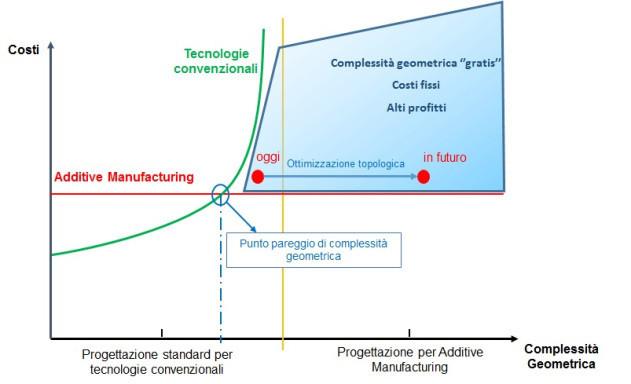grafico-costi-sviluppo