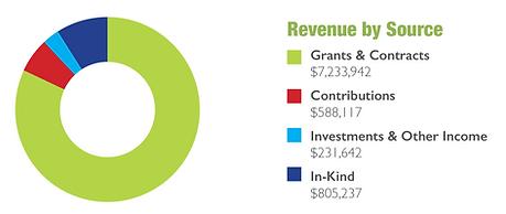 FY18-19-Revenue (1).png