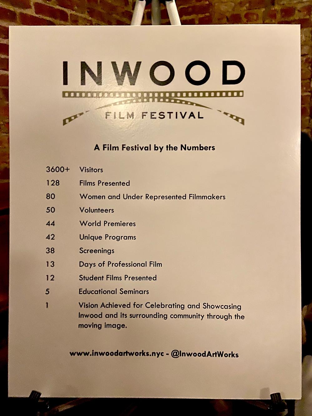 Inwood Film Festival stats