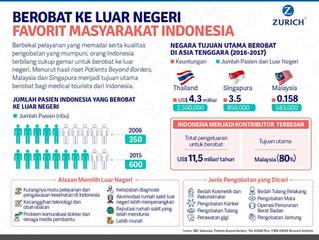 Negara favorit untuk berobat bagi masyarakat Indonesia