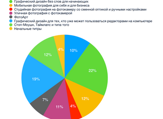 Preliminary results of the Poll