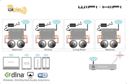 Diagrama Sistema WiPLAY WiFi
