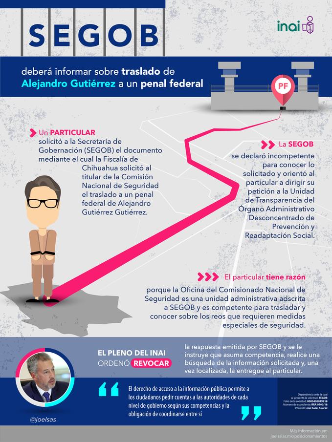 SEGOB deberá informar sobre traslado de Alejandro Gutiérrez a un penal federal