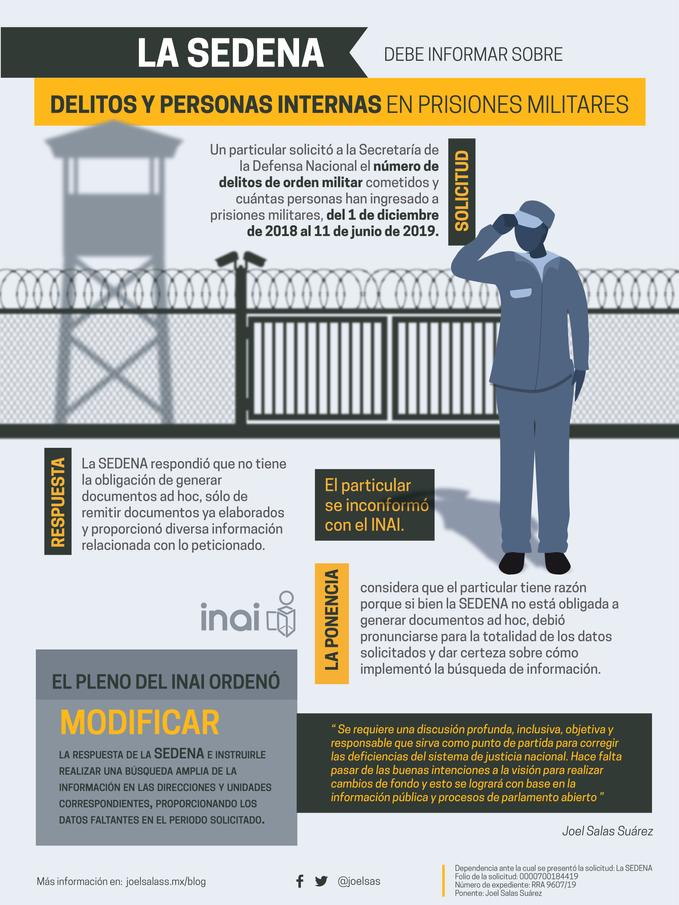 Sedena debe informar sobre delitos y personas internas en prisiones militares