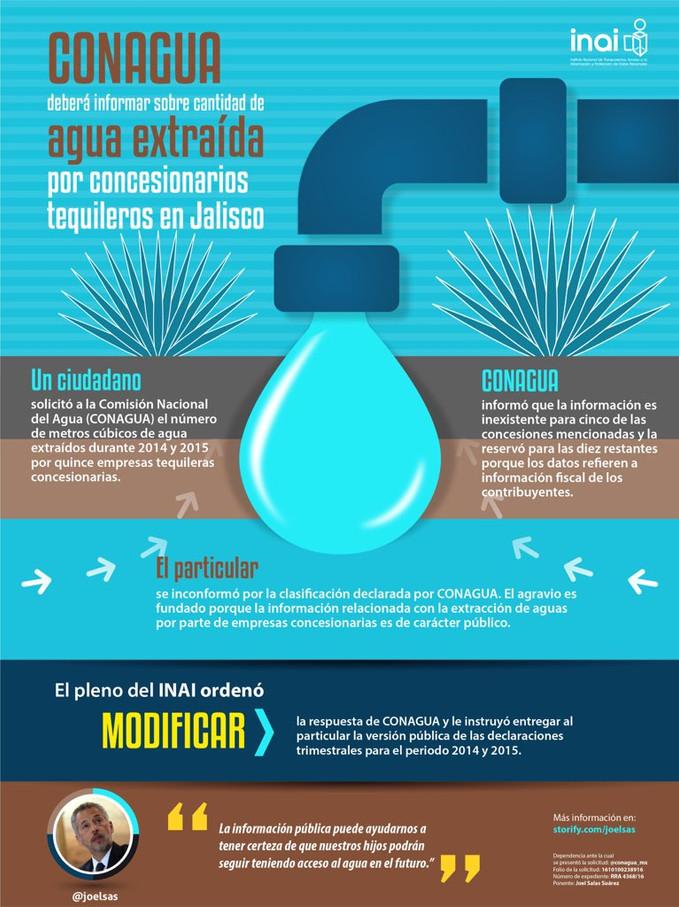 CONAGUA deberá informar sobre cantidad de agua extraída por concesionarios tequileros en Jalisco.