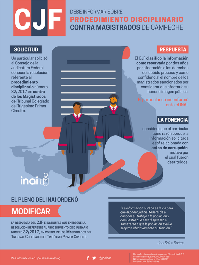 CJF debe informar sobre procedimiento disciplinario contra magistrados de Campeche