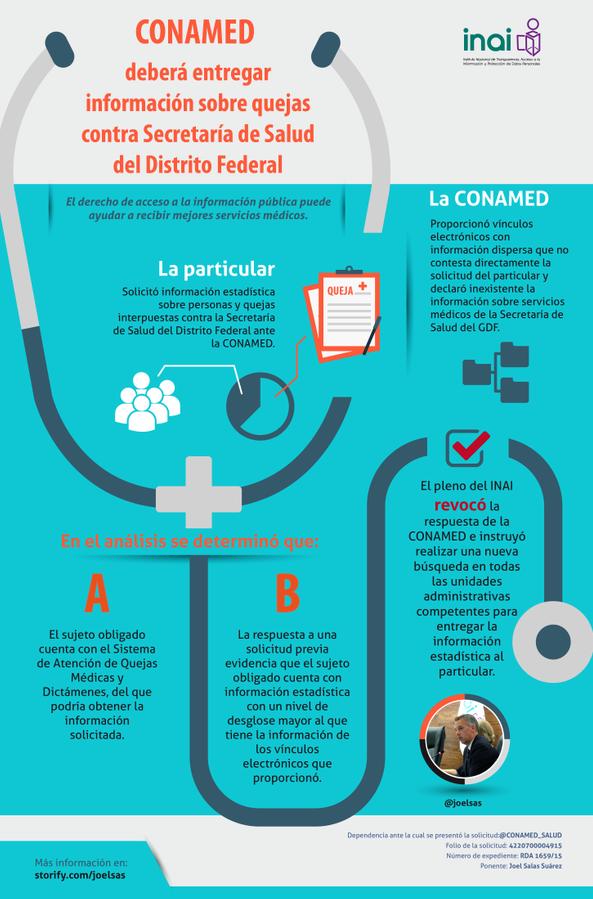 CONAMED deberá entregar información sobre quejas contra la Secretaría de Salud del Distrito Federal