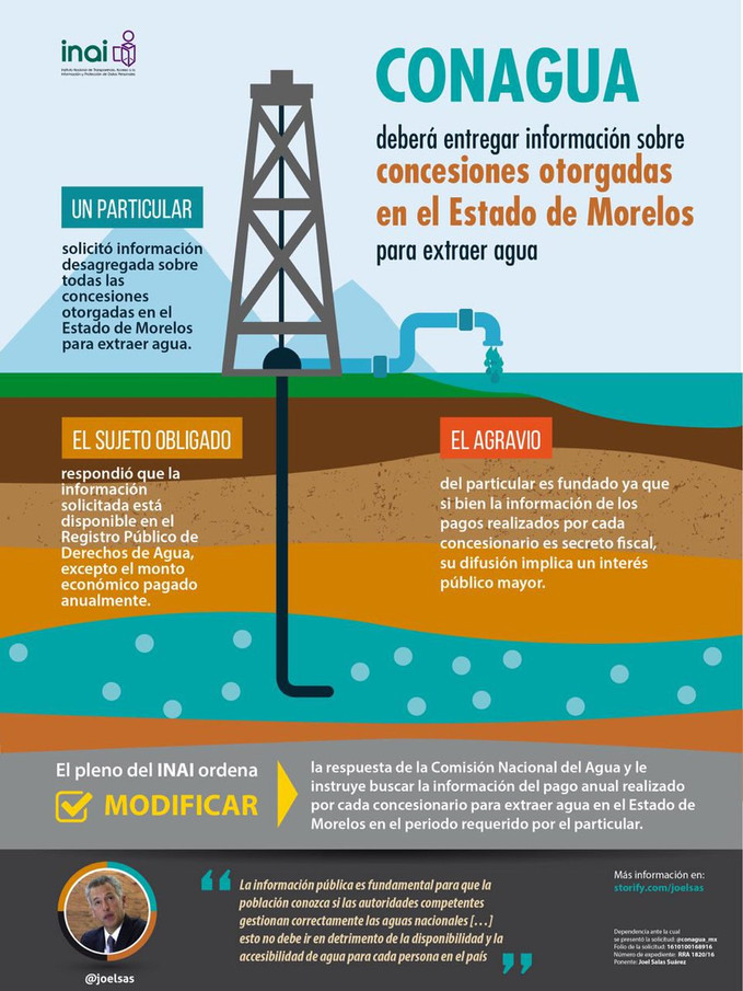 CONAGUA deberá entregar información sobre concesiones otorgadas en el Estado de Morelos para extraer