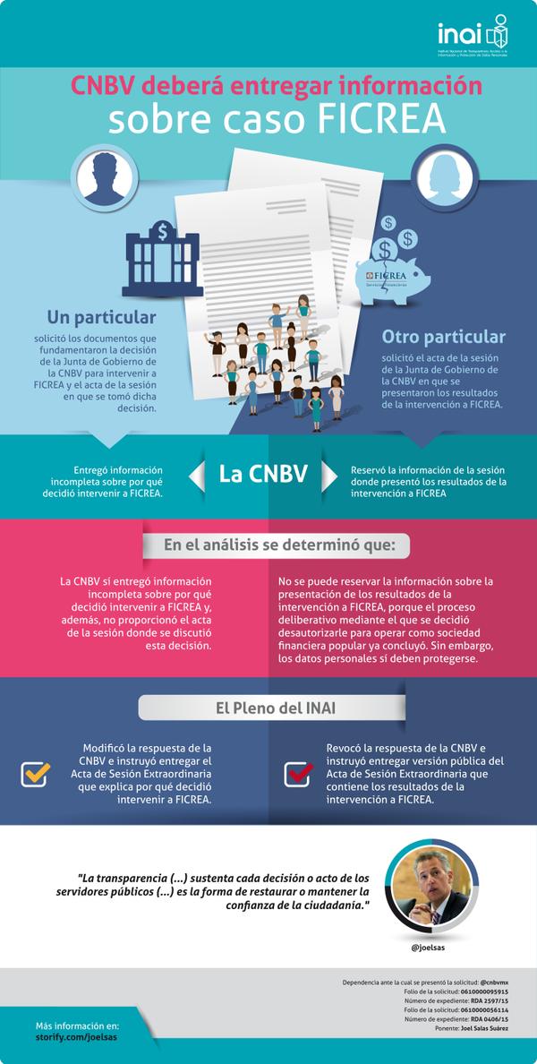 Comisión Nacional Bancaria y de Valores deberá  entregar información sobre casi FICREA