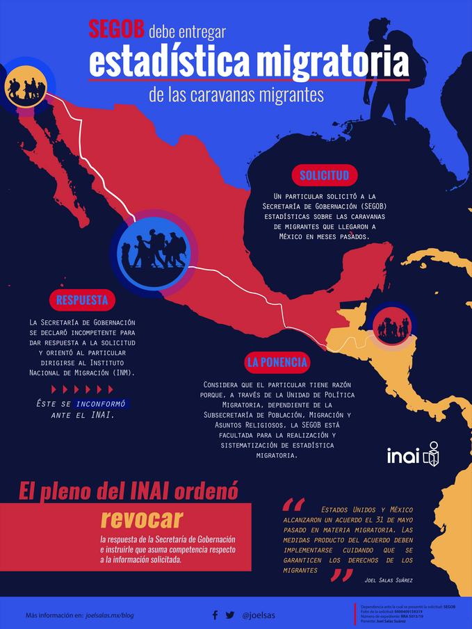 SEGOB debe entregar estadística de las caravanas migrantes