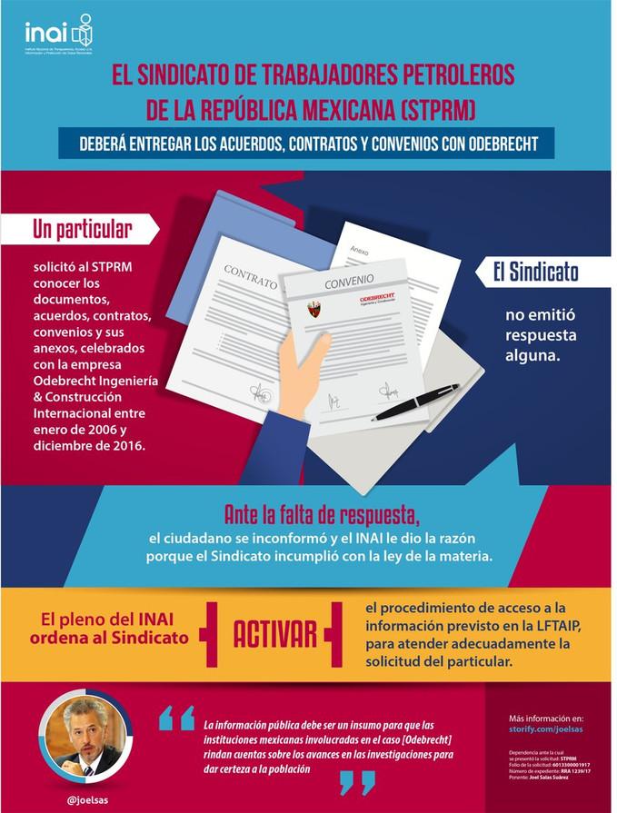 El Sindicato de Trabajadores Petroleros de la República Mexicana (STPRM) deberá entregar los acuerdo