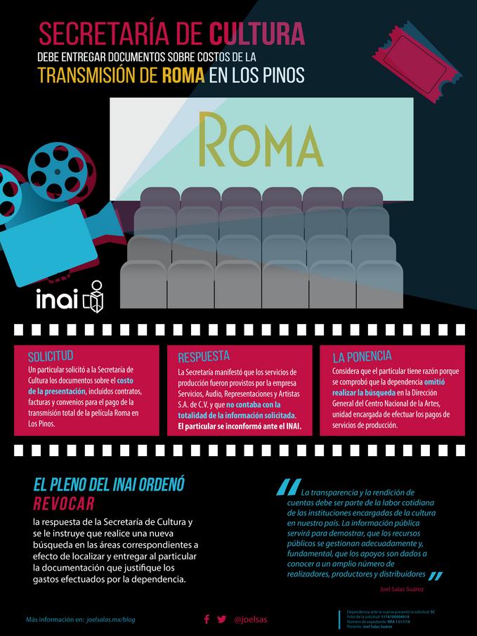 Secretaría de Cultura debe informar sobre costos de proyección de Roma en Los Pinos
