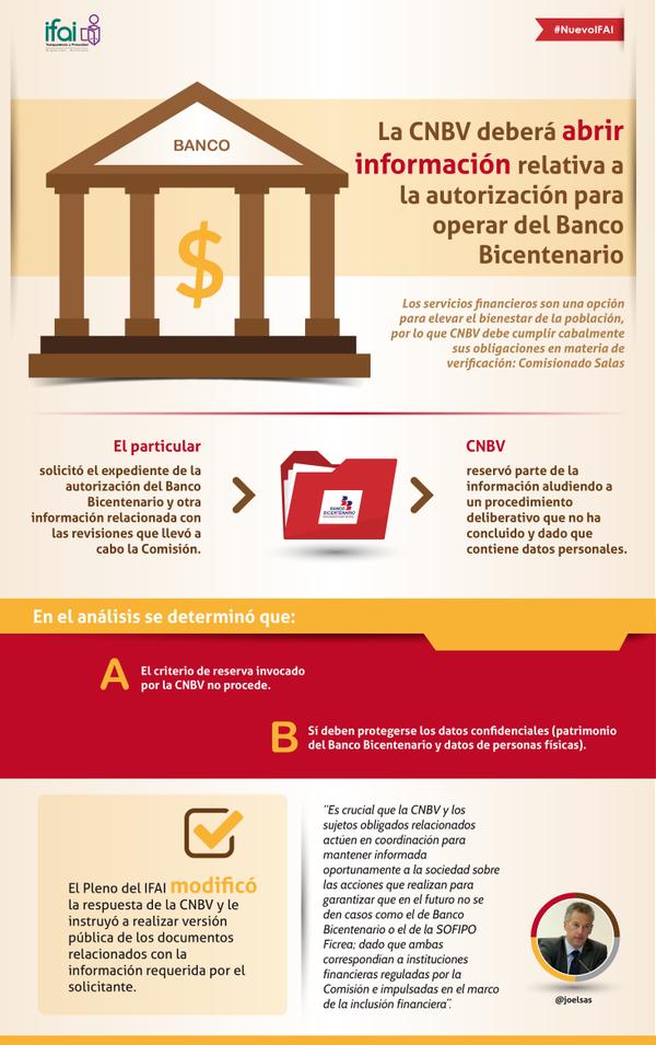 CNBV deberá abrir información relativa a la autorización para operar del  Banco Bicentenario