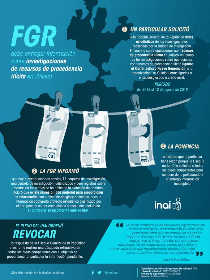 FGR debe informar sobre investigaciones de recursos de procedencia ilícita en Jalisco