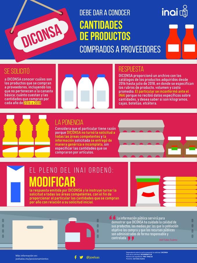 DICONSA debe dar a conocer cantidades de productos comprados a proveedores