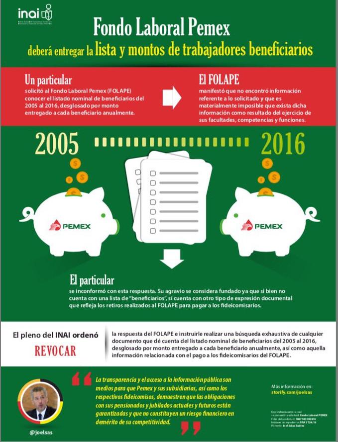 Fondo Laboral Pemex deberá entregar la lista y montos de trabajadores beneficiarios.