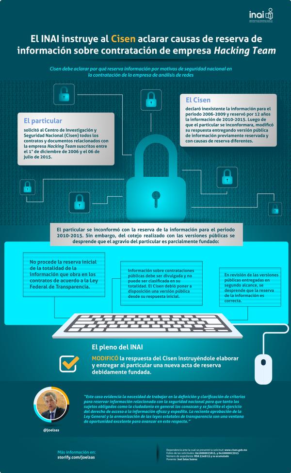 Posicionamiento recurso vs. Cisen sobre contratación de la empresa @HackingTeam