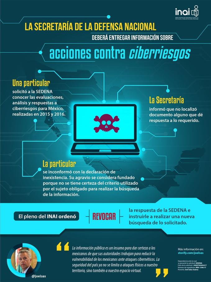 La Secretaría de la Defensa Nacional deberá entregar información sobre acciones contra ciberriesgos.