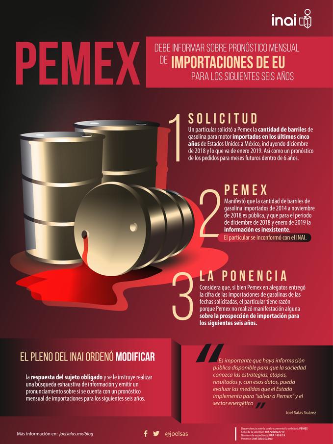 PEMEX debe informar sobre pronóstico mensual de importación de gasolina para los siguientes seis año