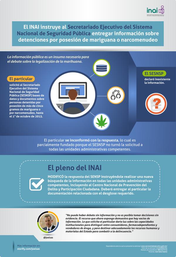 Posicionamiento vs. SESNSP sobre detenciones por posesión de marihuana o narcomenudeo.