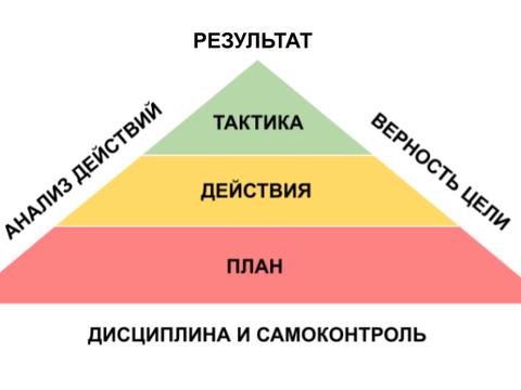 Стратегия достижения целей