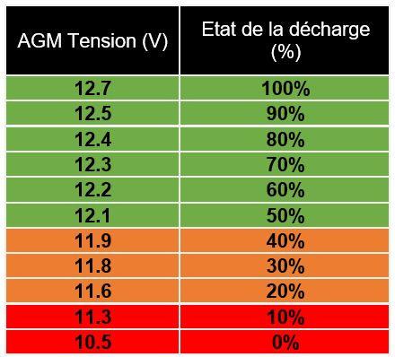batterie AGM état de la décharge