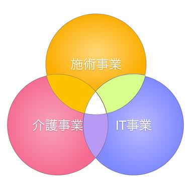事業構造v3.png