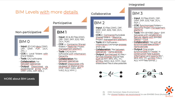 HOW & WHY we should implement BIM in our projects?