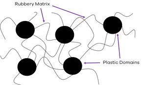 Schematic representation of the microstructure of SBS block co-polymer. The black circles represent the 'hard regions' made of polystyrene while the rubbery matrix is made of the elastomeric polybutadiene
