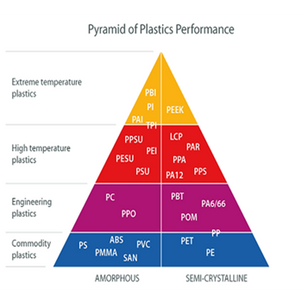 Choosing the right 3D printing materials for FDM – Opinion