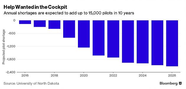 Shrinking Pool of Future Pilots