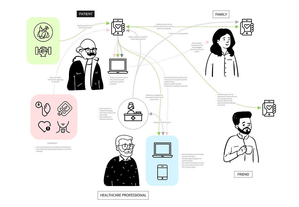 Conceptual Model-Wellness Ecology - Futu
