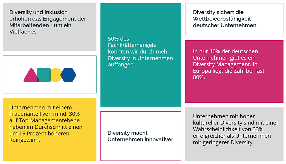 Diversity Fakten.png