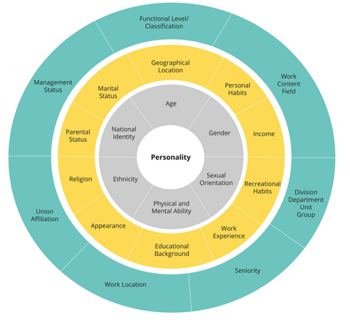 Diversity Dimensions -  DiversifyNow.png