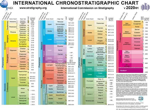 ICS_Chronostratigraphic_Chart2020-01.jpg
