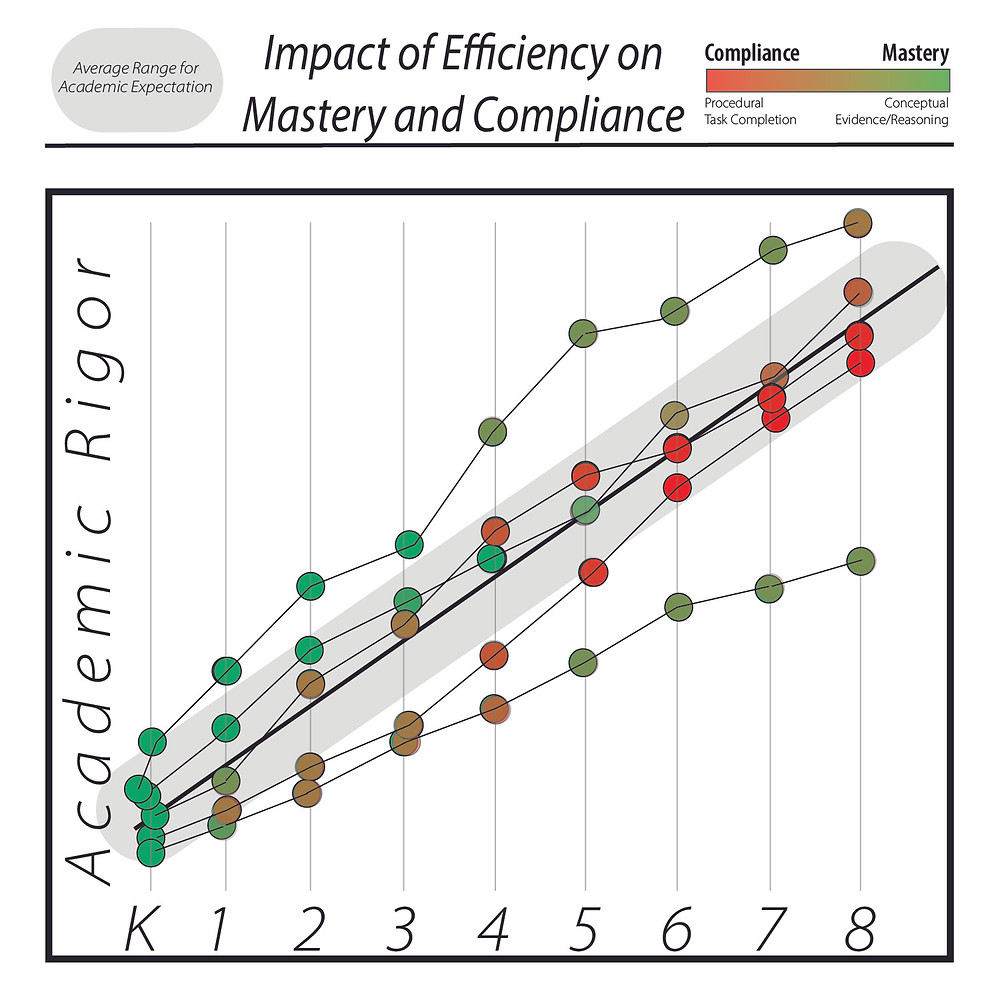 Impact of Efficiency on Mastery and Compliance