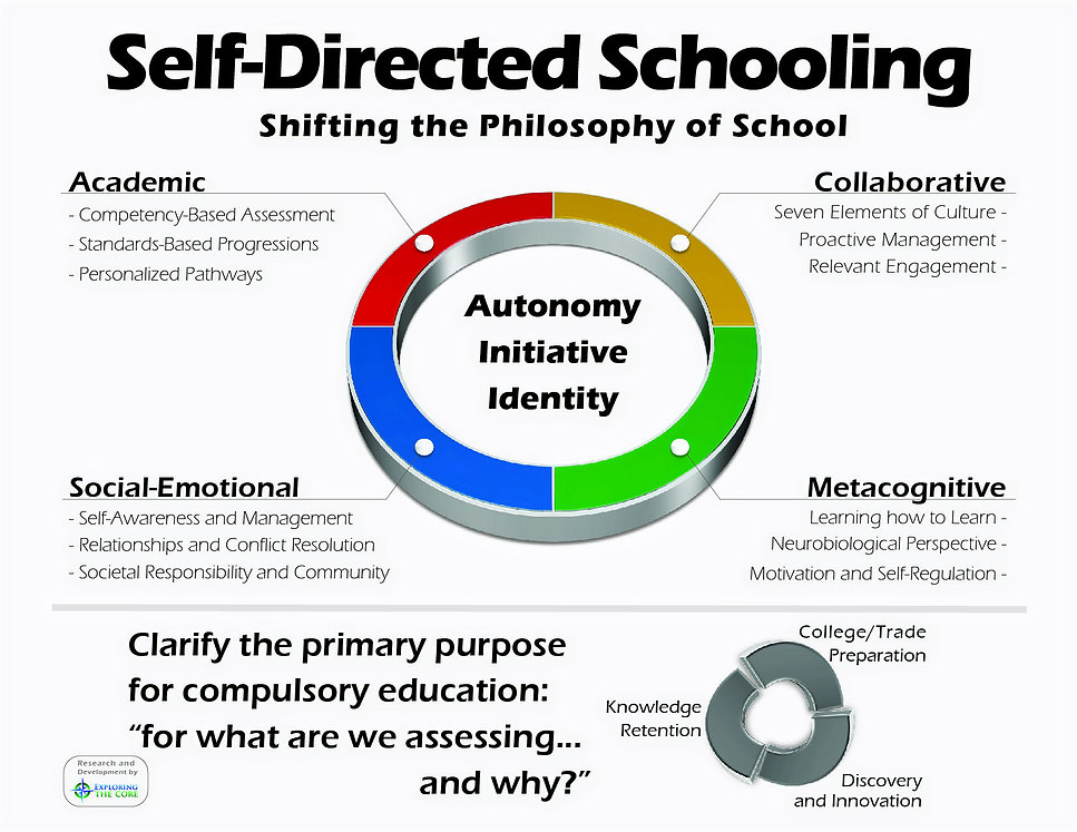 ONE%20PAGE%20SelfDirected%20Schooling-01