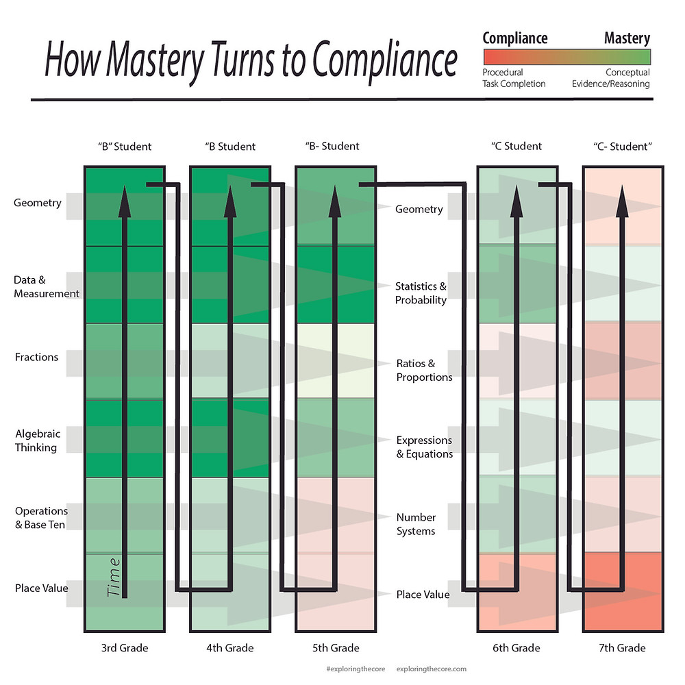 How Mastery Turns to Compliance