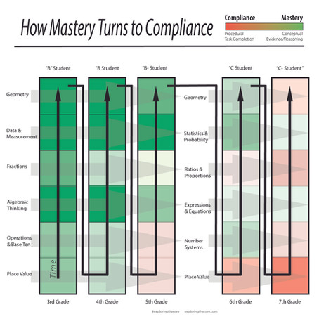 Mastery, Compliance, and Efficiency in Education.