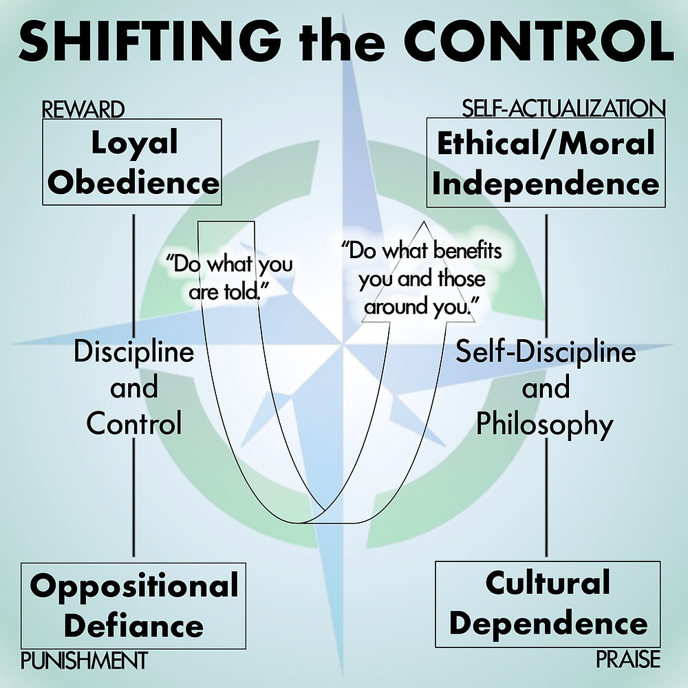 image: shifting the control