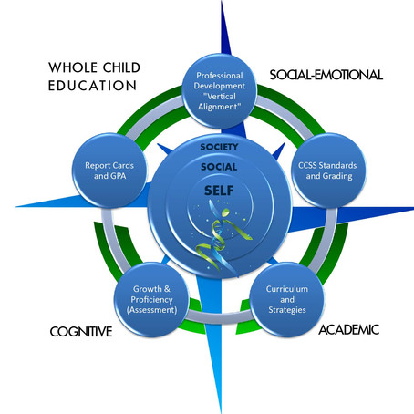 About Social-Emotional Learning